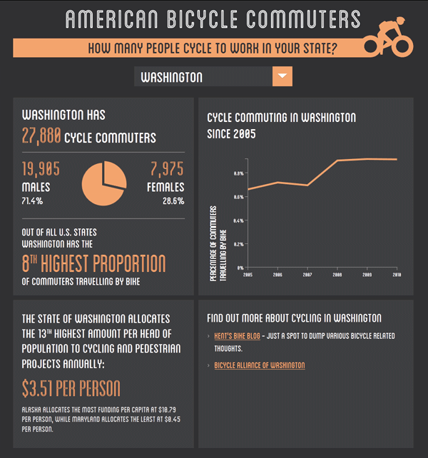 How Many People in Your State Commute by Bike?