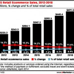 The inexorable rise of mobile commerce