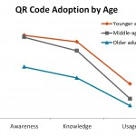 Survey: Older adults less likely to use QR codes