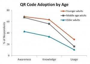 QR and age chart